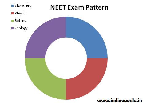 neet-exam-pattern